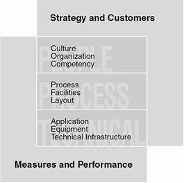 innovation capability diagram